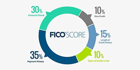 Know the factors that influence your FICO score.