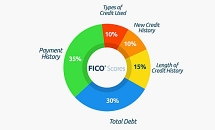 Your FICO score